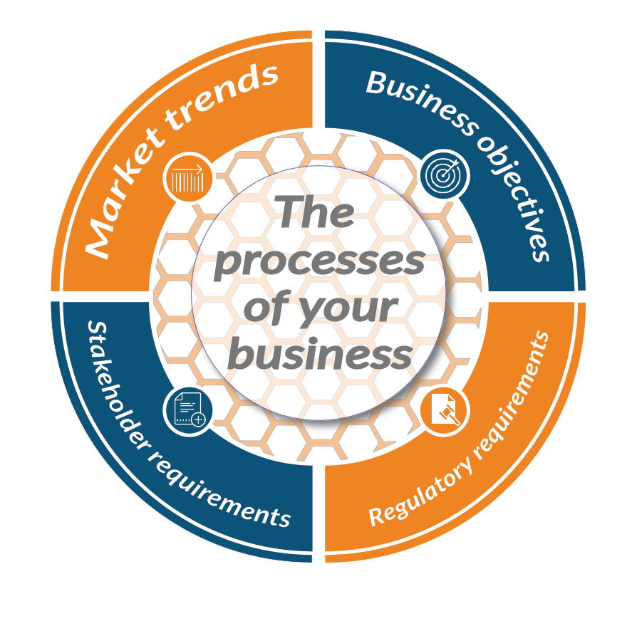 Processes of your business