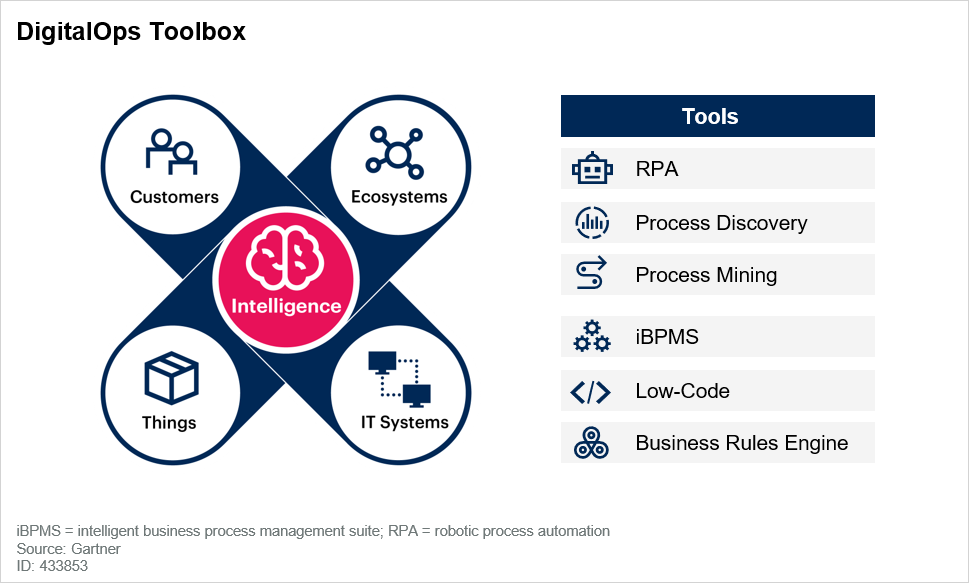 DigitalOps Toolbox