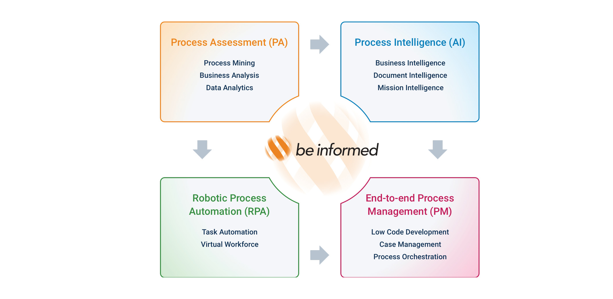 Be Informed Hyperautomation Solution
